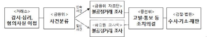금융당국, 현대차 임원 '애플카' 미공개정보 이용 의혹 조사