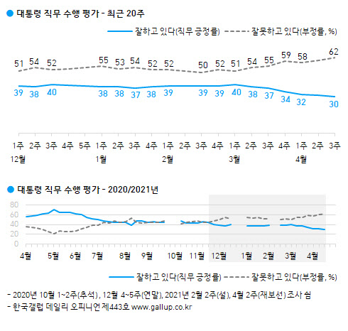 '4·7 재보선 여파' 文대통령, 국정지지율 30% 최저치