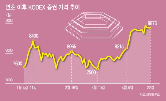 실적 기대·투자 호재에 쑥쑥 오른 증권株… 더 갈까