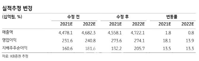 코오롱인더, 구조조정 효과·호실적 지속…목표가↑-KB