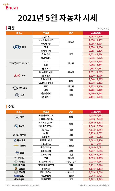 엔카닷컴 `5월 준중형 중고차 세단 시세 하락해 구매 적기`