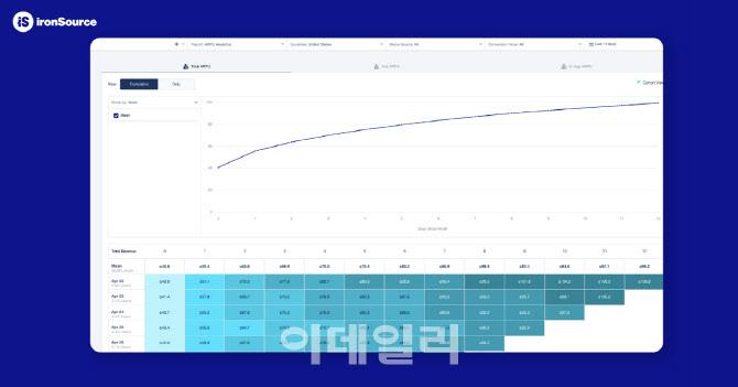 아이언소스 '슈퍼소닉', 퍼블리싱 데이터 100% 공개