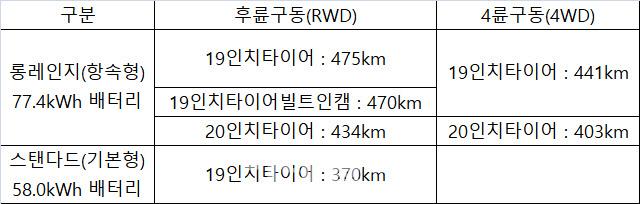 기아 전용전기차 `EV6` 주행거리 최대 475km 인증