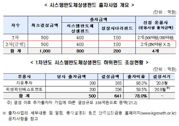 [마켓인]성장금융, 500억 규모 '시스템반도체상생펀드' 2차 모집