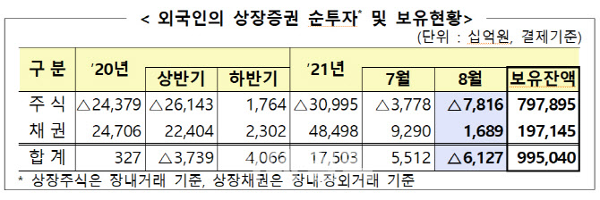 지난달 외국인 국내주식 7.8조 팔았다…4개월째 순매도