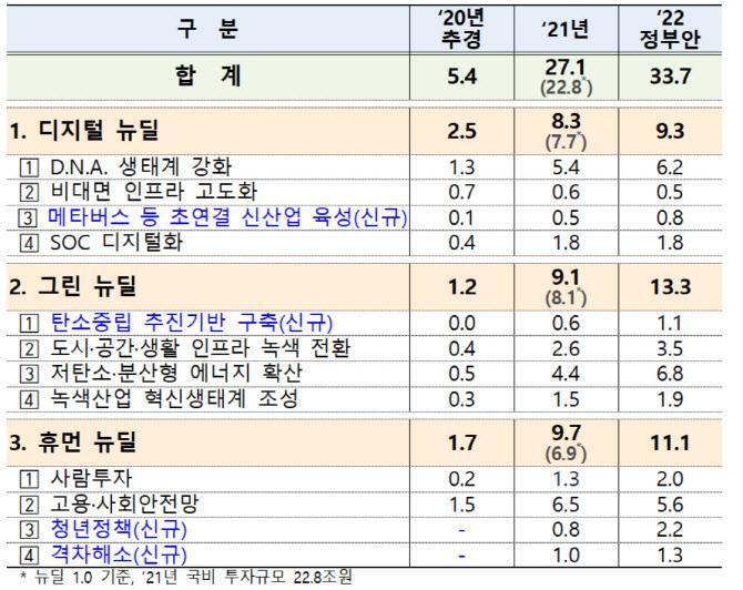 """내년 한국판뉴딜 33.7조 투자…""""관련법 이달 국회 처리"""""""