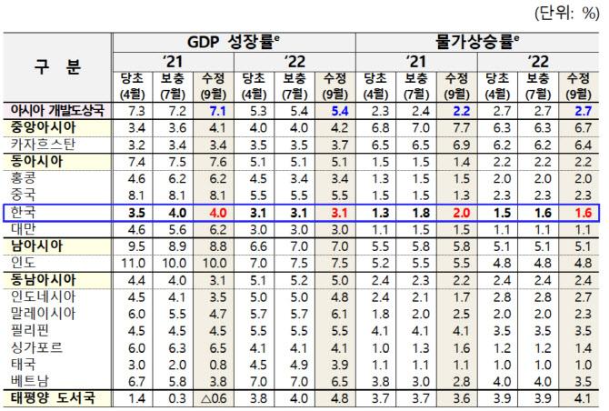 ADB, 한국 경제성장률 4% 유지…아시아 7.2→7.1% 하향
