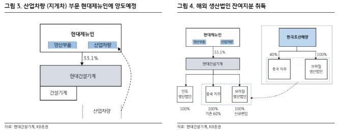 현대건설기계, 산업차량부문 매각…목표가↓-KB
