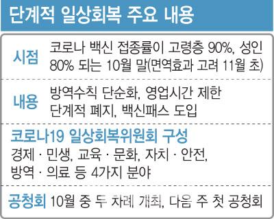 '위드 코로나' 위한 사전작업 본격 추진…'백신패스' 도입, 일상회복委 구성(종합)