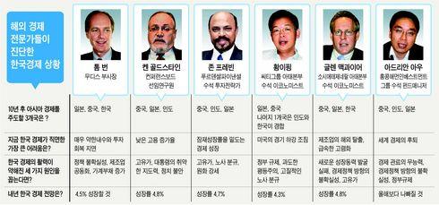 """""""이대로 10년후면 '아시아 3强'서 밀려날 것"""""""