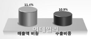 [상] 저평가된 중견기업, 글로벌 히든챔피언으로 키워야
