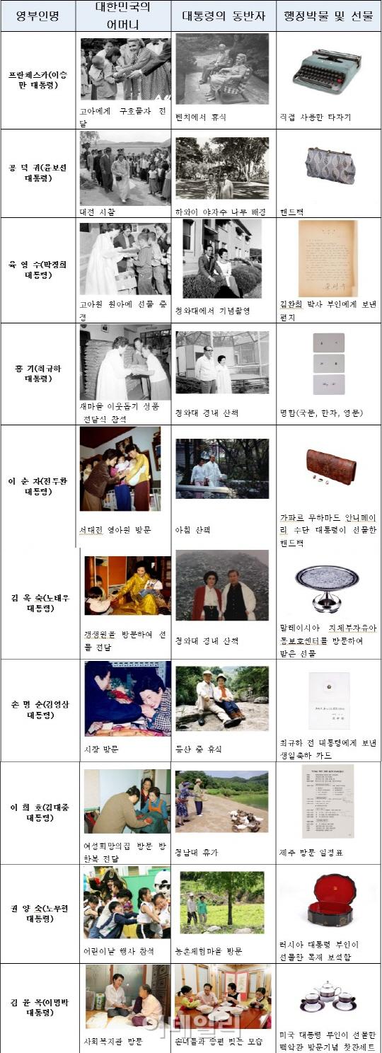 역대 대통령 영부인 사진 및 소장품 전시