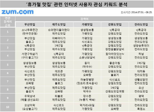 휴가철 맛집 검색 인기키워드는 'TV·오빠랑·고기'