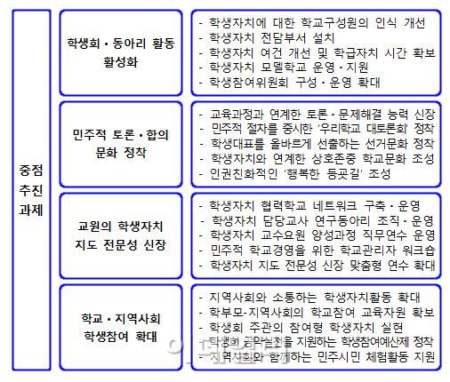 서울 초중고 학급회의 2배로 늘린다