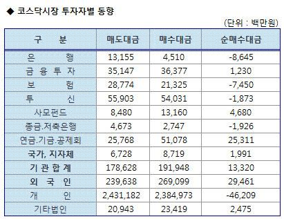 코스닥 기관/외국인 매매동향(8/20 3시)