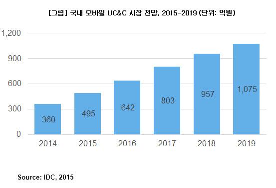 국내 모바일 협업 시장 급성장..올해 UC&C 솔루션 시장 37.5%↑