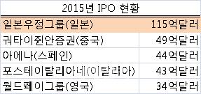 글로벌 IPO 최대어 日우정그룹, 민영화 성공할까