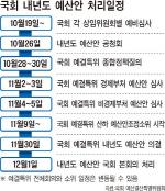 여야 강대강 대치…예산안 ''시간과의 싸움'' 우려