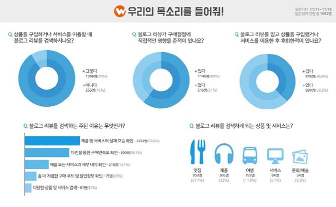 """""""국내 소비자 84%, 소비활동에 블로그 콘텐츠 활용"""""""