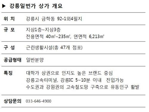 스트리트형 대세 '강릉 일번가' 상가 주목
