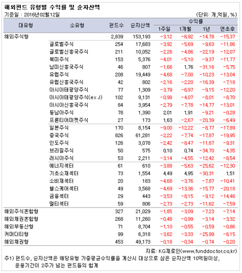 마이너스 금리 후폭풍…日주식형 한주새 9% `뚝`