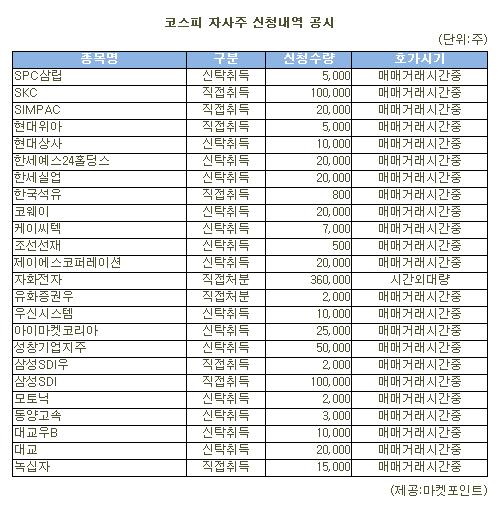 [표]자화전자 등 코스피 자사주 신청내역(13일)