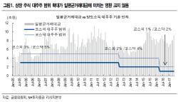 """""""세법개정안 도입 거래대금 감소 제한적..증권株, 하락 과도"""""""