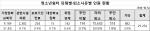 """청소년쉼터 무단이탈 55.9%…""""개선방안 찾아야"""""""