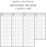 [수능 정답]제2외국어/한문 영역 정답(중국어Ⅰ)
