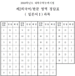 [수능 정답]제2외국어/한문 영역 정답(일본어Ⅰ)