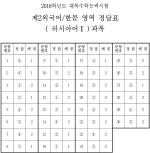 [수능 정답]제2외국어/한문 영역 정답(러시아어Ⅰ)