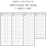 [수능 정답]제2외국어/한문 영역 정답(아랍어Ⅰ)