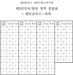 [수능 정답]제2외국어/한문 영역 정답(베트남어Ⅰ)