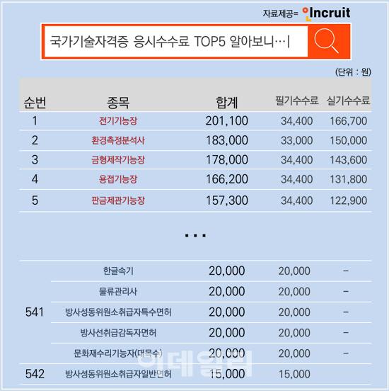 '新 등골브레이커' 등극한 자격증 응시 수수료 1위는?