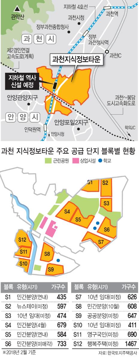 """'준강남' 과천지식정보타운 분양에 쏠린 눈…""""당첨땐 2억 차익"""""""