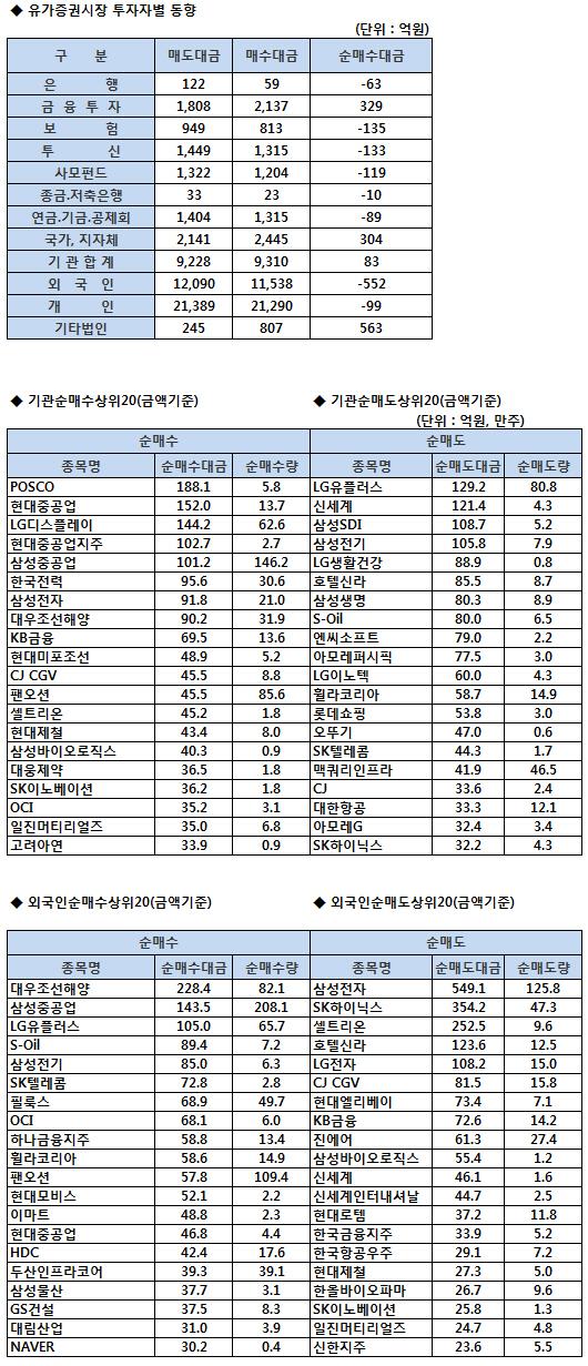 코스피 기관/외국인 매매동향 (8/20 3시30분)