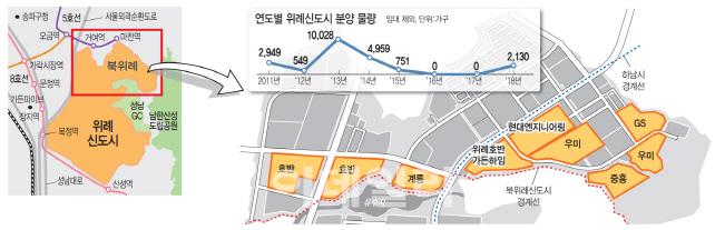 북위례 분양 내달 스타트… 올 하반기 최고 '로또 단지' 속속 예약