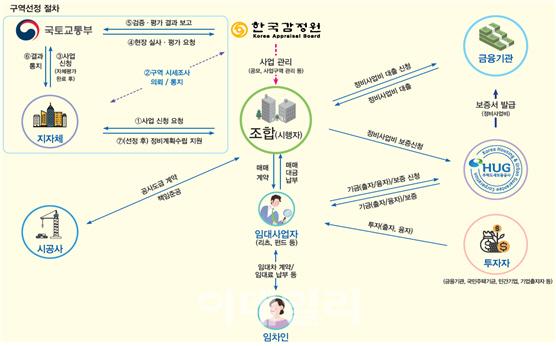공공지원민간임대 연계형 정비사업, '정기 공모→수시 접수' 전환