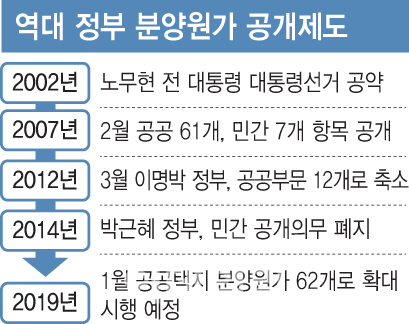 정권·시장따라 늘었다 줄었다… '고무줄' 분양원가 공개