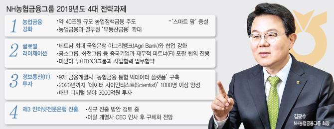 김광수 회장, '농협금융 개혁 4대 과제' 시동..순익 1.5兆 목표