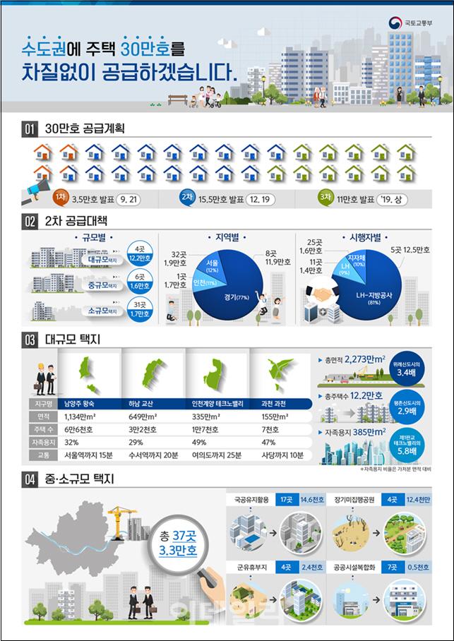 '남양주·하남·인천계양·과천' 3기 신도시 지정…총 15.5만 가구 공급(종합)