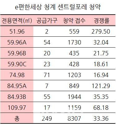 올해 첫 서울 청약 'e편한세상 청계 센트럴포레' 경쟁률 33대1