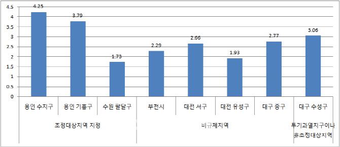 조정대상지역 '고무줄잣대' 논란…대구·대전·부천, 왜 빠졌나