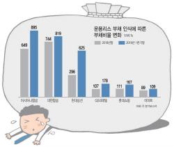 운용리스, 부채로 반영하니…항공·해운·유통사 '직격탄'