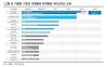 파멥신, 항암제 임상 진입…기업가치 상승 기대-한국