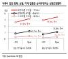 """""""낙폭 컸던 화학·보험·기계株 추천"""" -SK"""