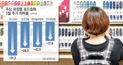 """""""매장에서는 테스트만""""…화장품 로드샵株, 날개없는 추락"""