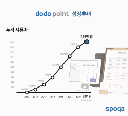 오프라인 멤버십 도도포인트, 회원수 2천만 돌파..암호화폐 '캐리 프로토콜'과 결합