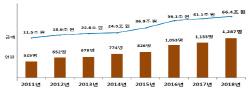 """""""5억원 이상 해외금융계좌 신고해야"""".. 국세청, 미신고자 '철퇴'"""