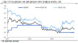 """""""최근 채권금리 하락…두번째 금리인하까지 추가 강세"""""""